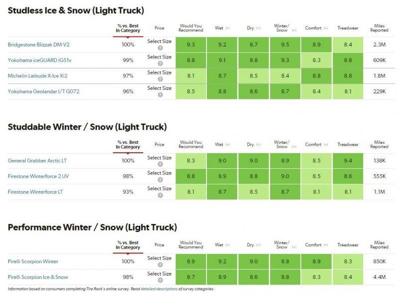 Winter_Tires_ratings_-_trucks
