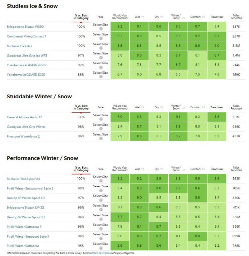 winter_tires_ratings_-_cars&_SUVs